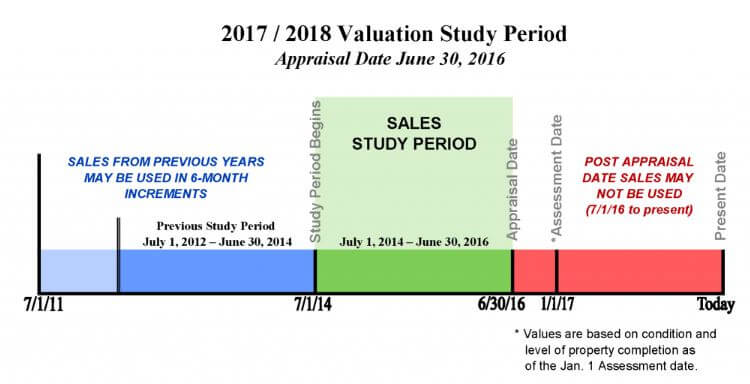 2017-2018 Douglas County Property Valuation